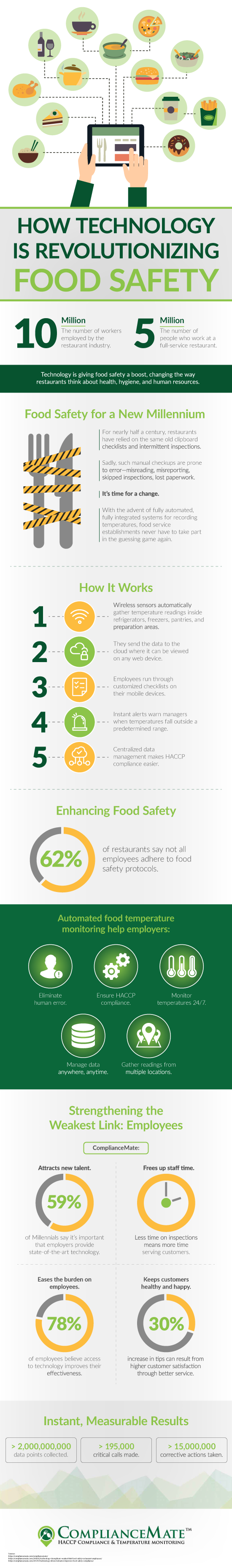 Infographic - How Technology is Revolutionizing Food Safety